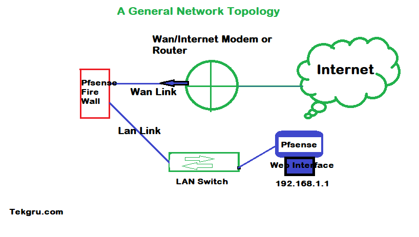 Pfsense initial Install, general network topology.